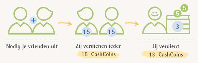 Cashboost geld verdienen via CashbackDeals.be